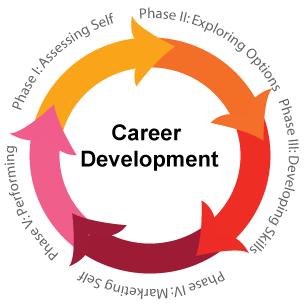 career development center campus tutorial tlp 022 9590 0024